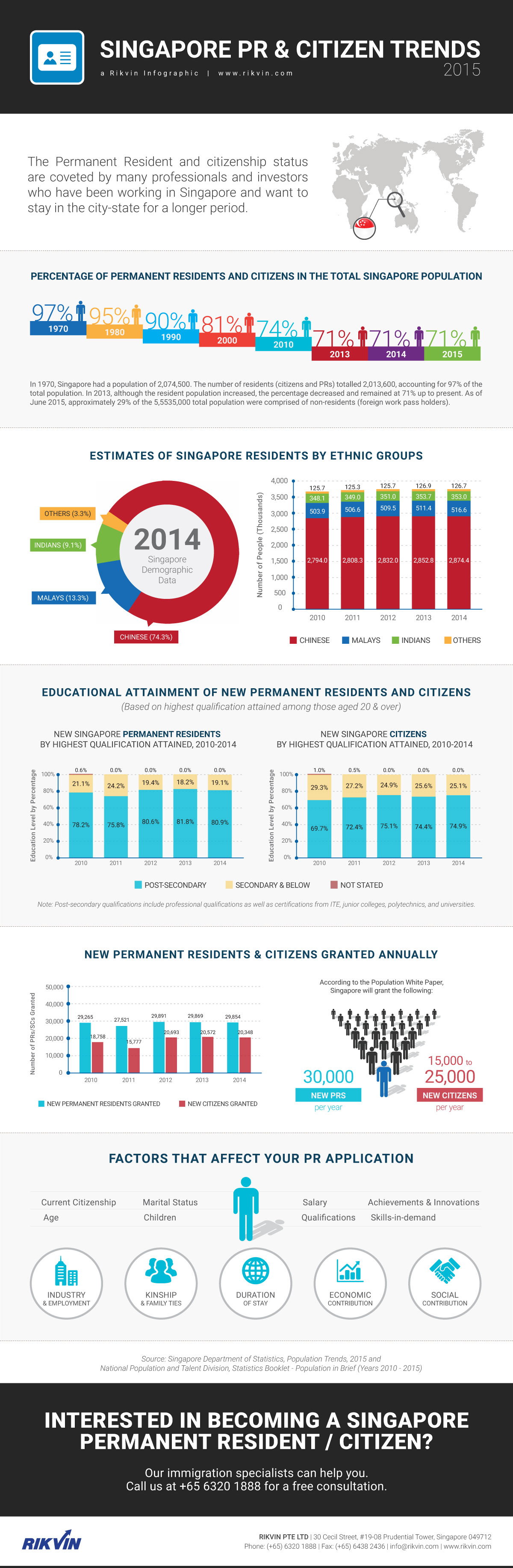 Singapore-PR-and-Citizen-Trends-2015-Rikvin_Infographic Singapore Permanent Resident and Citizen Trends between 2010 and 2015