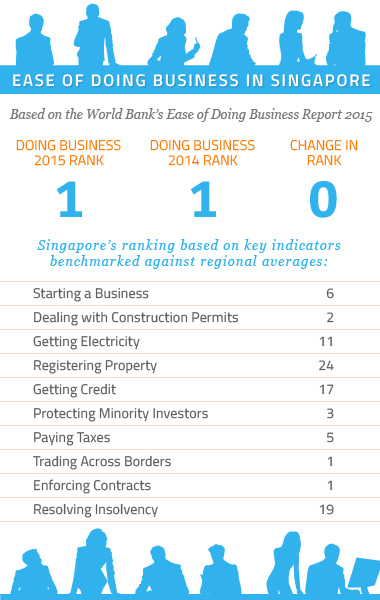 SingaporeDoingBusiness20151 Ease of Doing Business: Singapore vs Malaysia