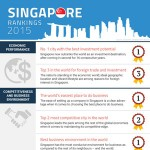 Singapore Rankings 2015: Why invest in Singapore?