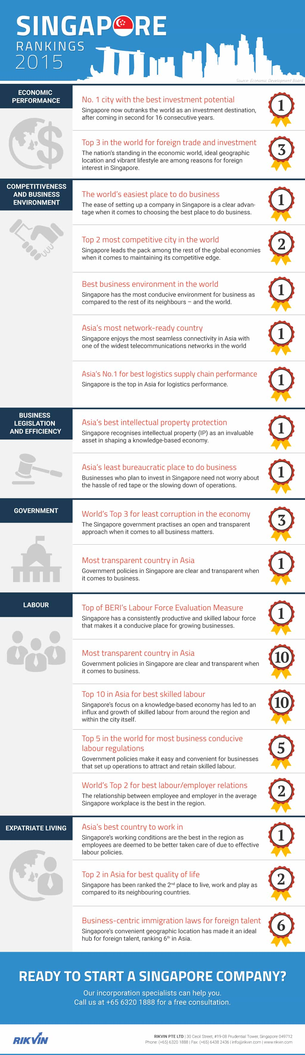 Singapore_Rankings-Rikvin_Infographic Singapore Rankings 2015: Why invest in Singapore?