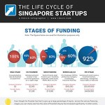 Startup-Funding-Stages-Rikvin-Infographic-thumb-150x150 From Seed to Tree: The Life Cycle of a Singapore Startup