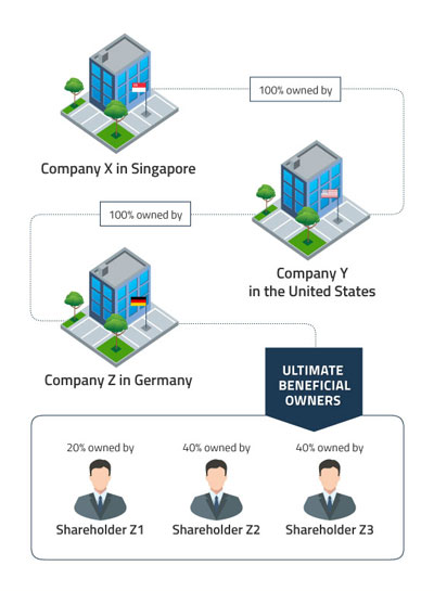 Ultimate Beneficial Owner