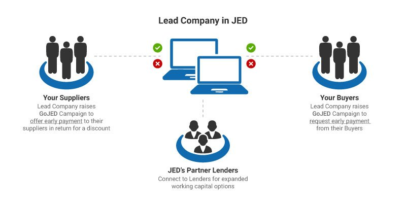 about-jedtrade Trade and Working Capital Solution