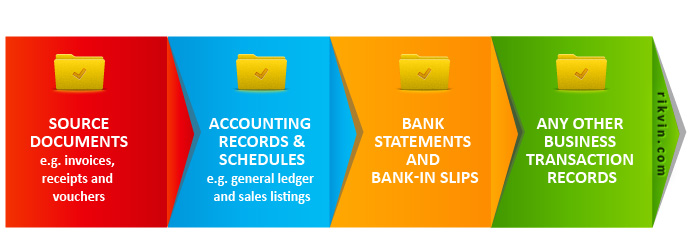 accounting documents to maintain