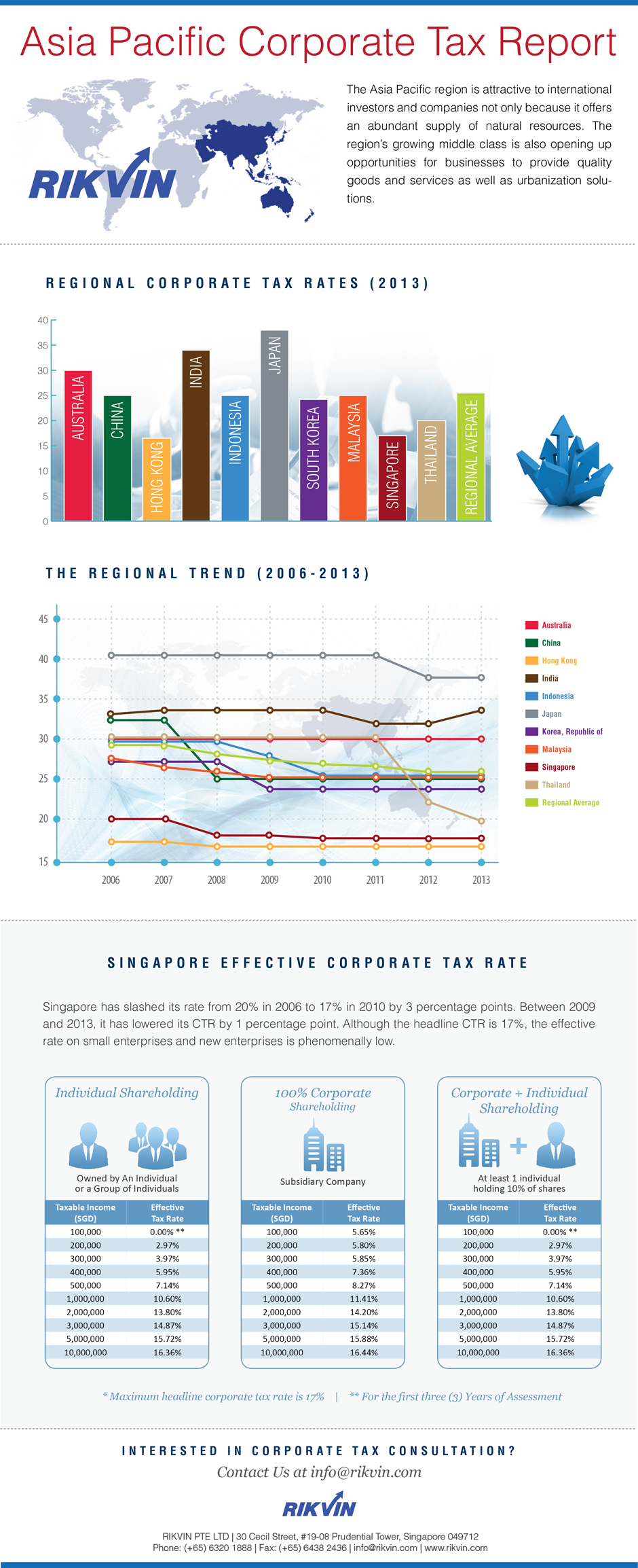 apac-corporate-tax-report-sml1 Infographic: Asia Pacific Corporate Tax Report
