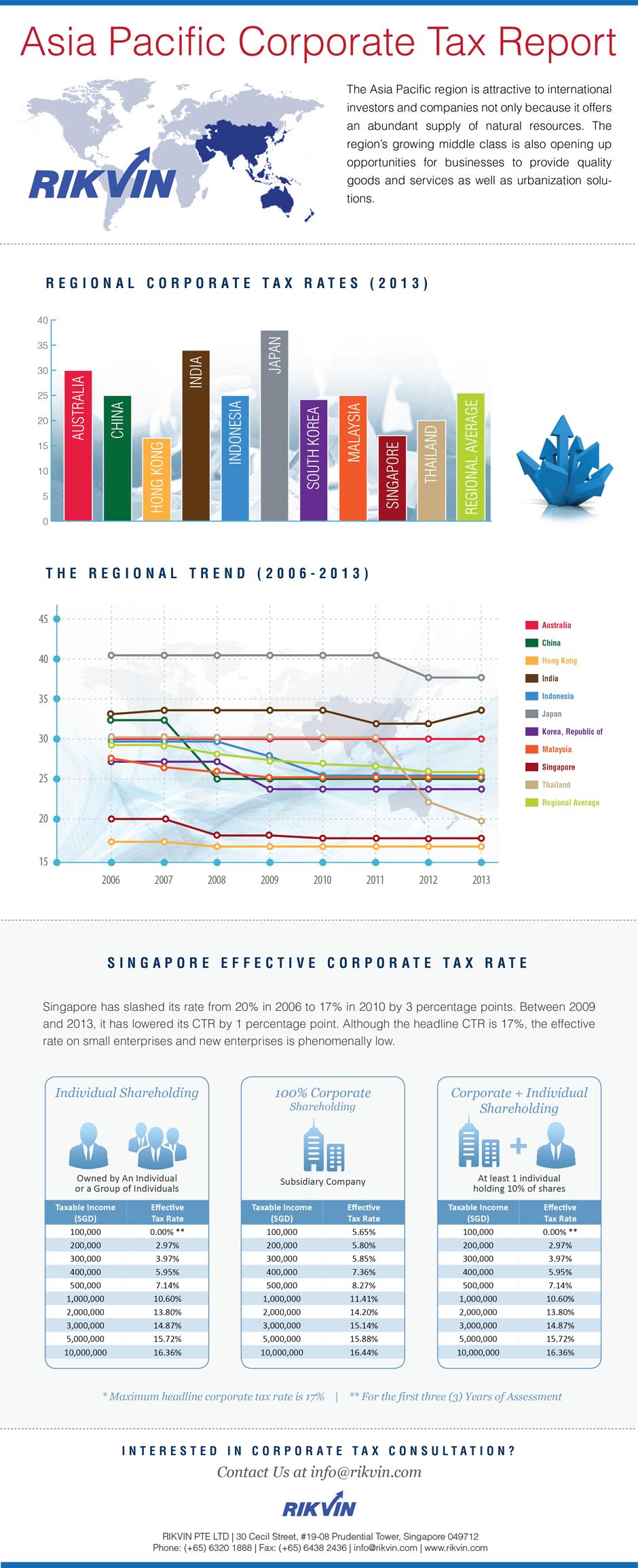 Asia Pacific Corporate Tax Report