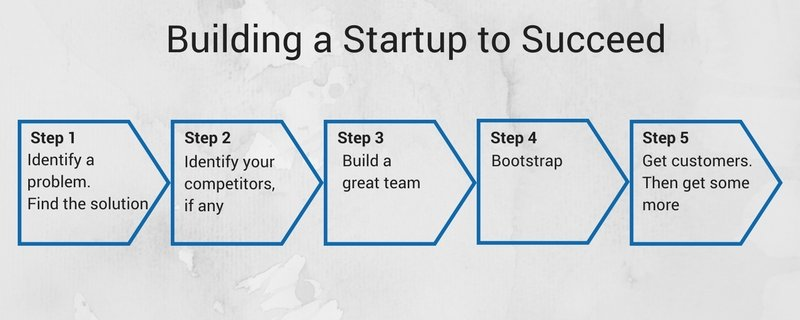building-a-startup-to-succeed Startups – Should You Bootstrap or Raise Money?
