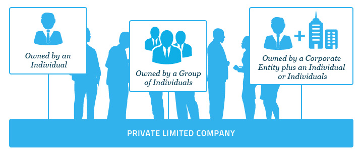 corporate-structures-private-limited-company Corporate Structures in Singapore