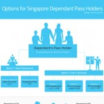 dp-holders-infographic-thumb-150x150 Raising the Bar for Singapore Employment Pass Holders