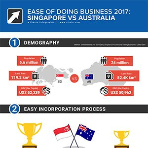 2017 ease of doing business singapore australia