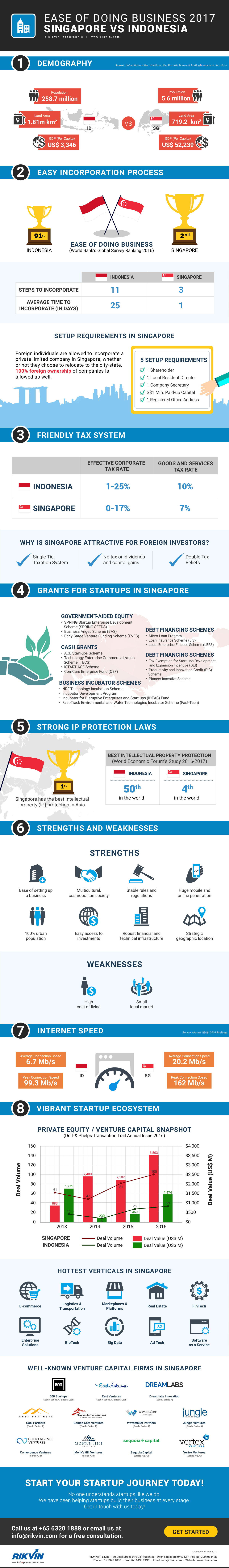 ease-of-doing-business-2017-singapore-vs-indonesia_rikvin-infographic Ease of Doing Business 2017: Singapore vs Indonesia