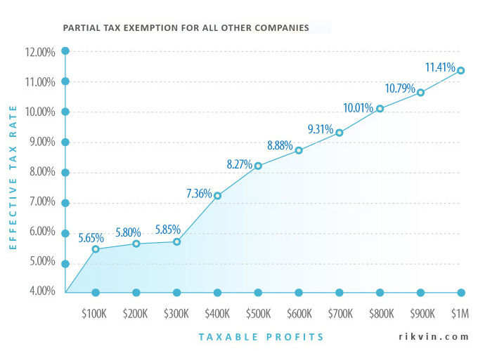 effective-tax-rates-partial-exemption-chart-23 Common Tax Reliefs for Singapore Companies