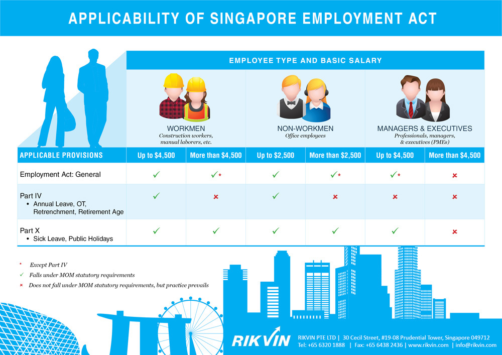employment-act-applicability-rikvin1 Applicability of the Singapore Employment Act