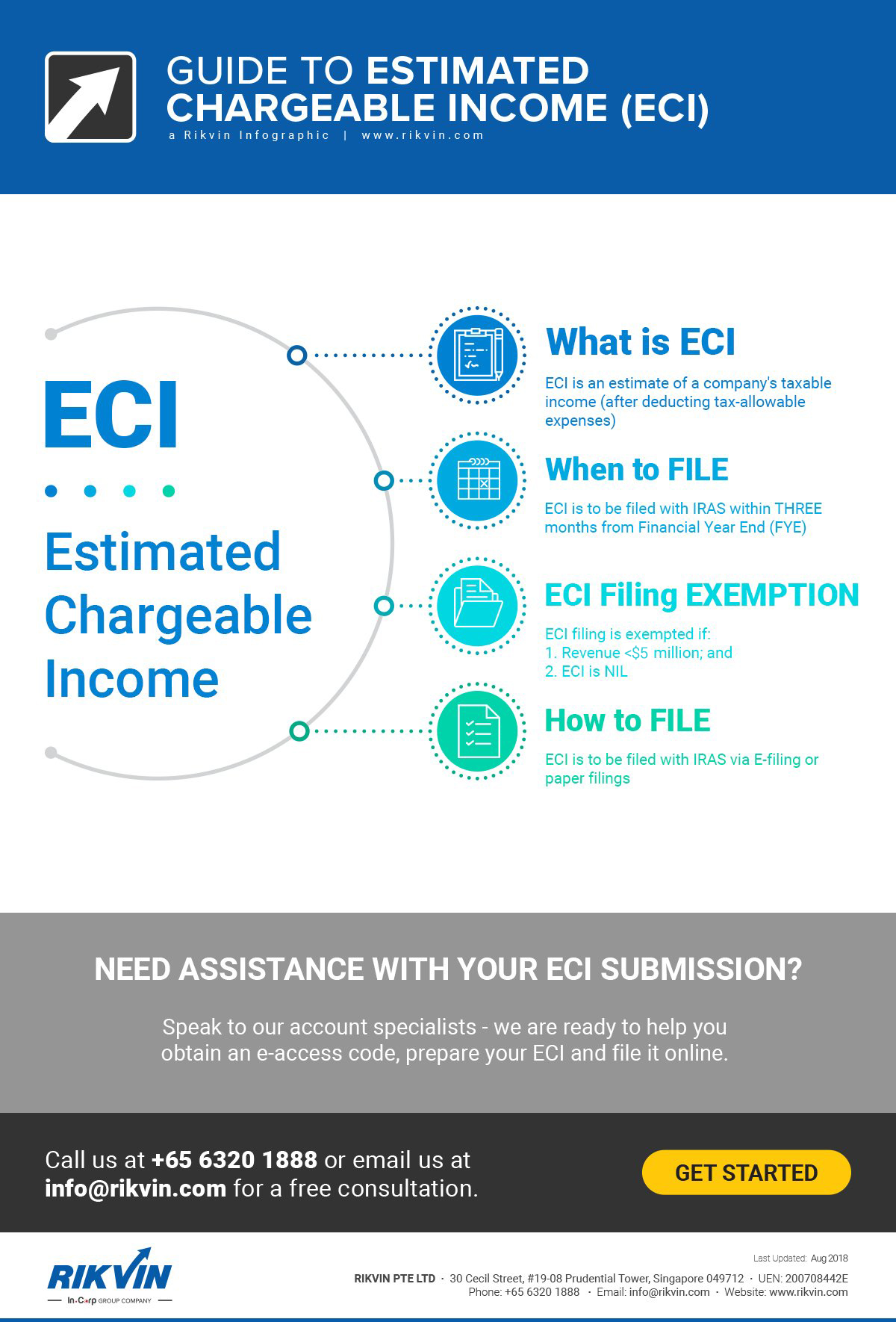 estimated chargeable income eci guide