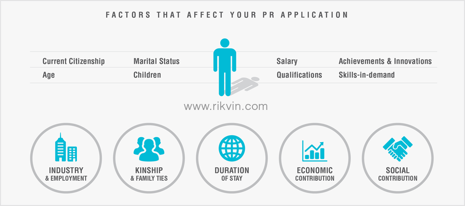 Factors that Affect Your PR Application