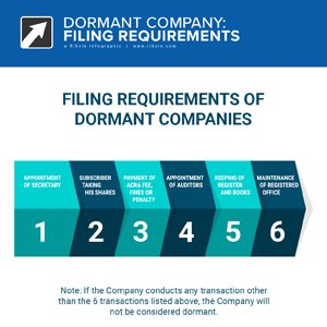 Filing Requisites for Dormant Companies