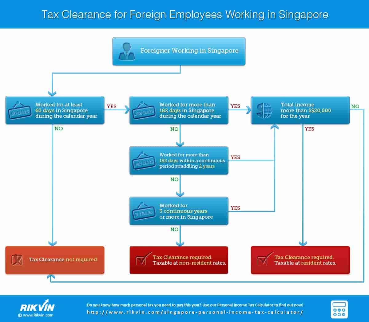 flowchart-on-requirement-of-tax-clearance-for-foreign-employees-working-in-Singapore Infographic: Tax Clearance for Foreign Employees Working in Singapore