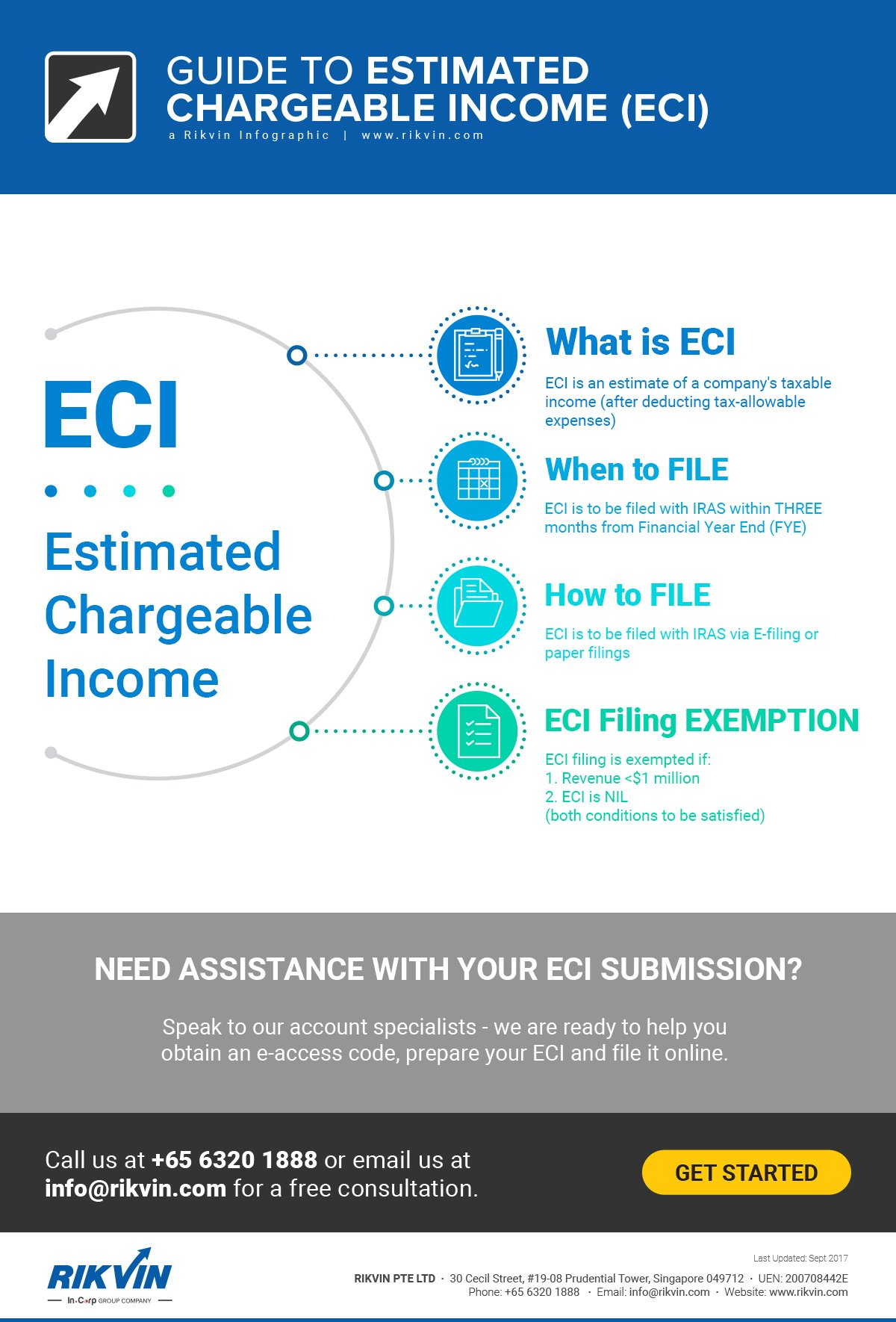 Guide to Estimated Chargeable Income (ECI)