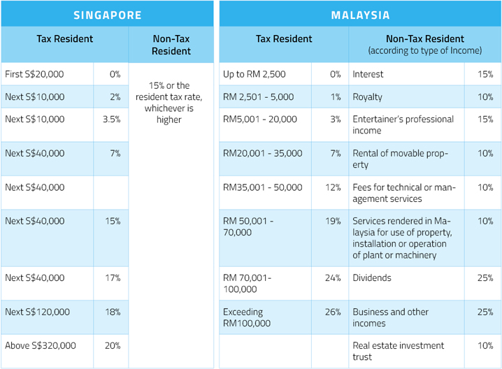 hk-mas-taxation Ease of Doing Business: Singapore vs Malaysia