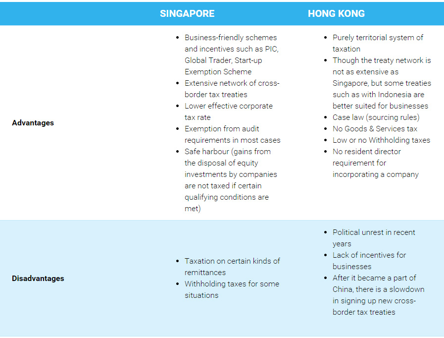 Comparison Singapore Vs Hong Kong Company Incorporation Rikvin