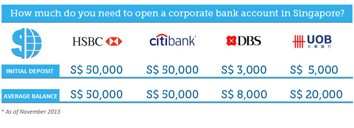 Minimum balance you need to have to open a corporate bank account