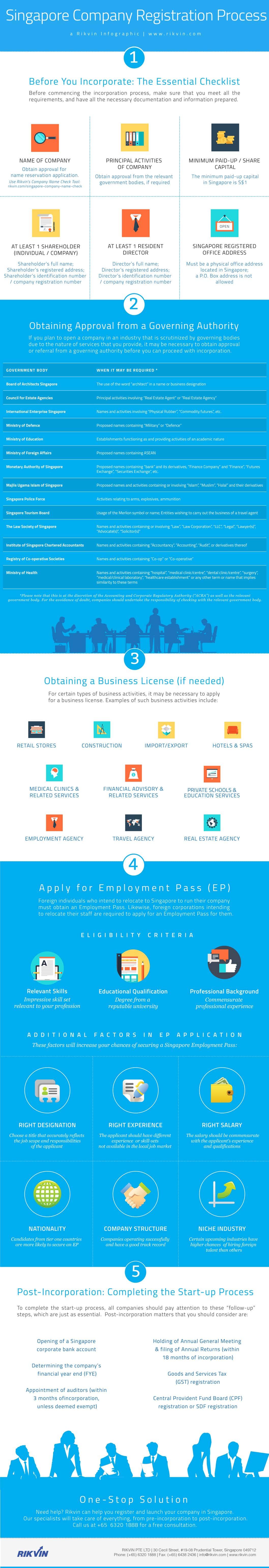 incorporation-process Infographics: Company Incorporation Process in Singapore