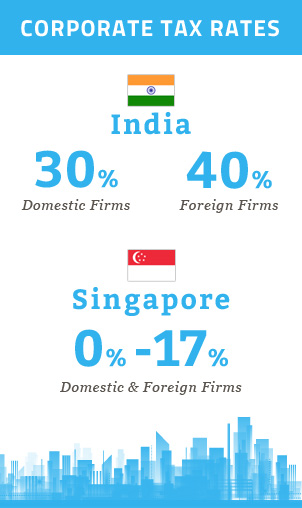 india-singapore-corporate-tax Ease of Doing Business: Singapore vs India