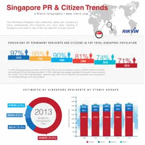 Infographic: PR and Citizen Trends