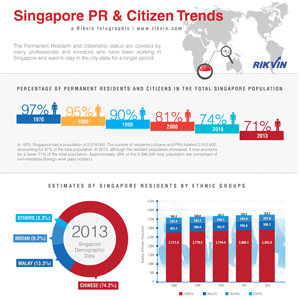 infographic-pr-and-citizen-trends-web-featured Rikvin Issues 5-Year Singapore PR and Citizen Trends Report