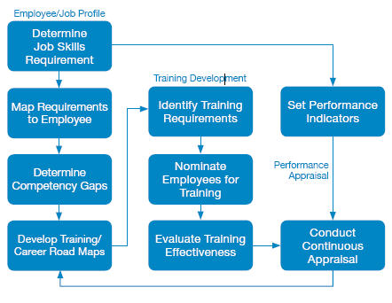 intrac Rikvin's Review On Integrating Training Appraisal Competency