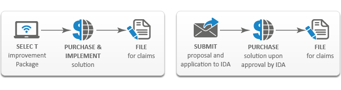 iSPRINT Application Process