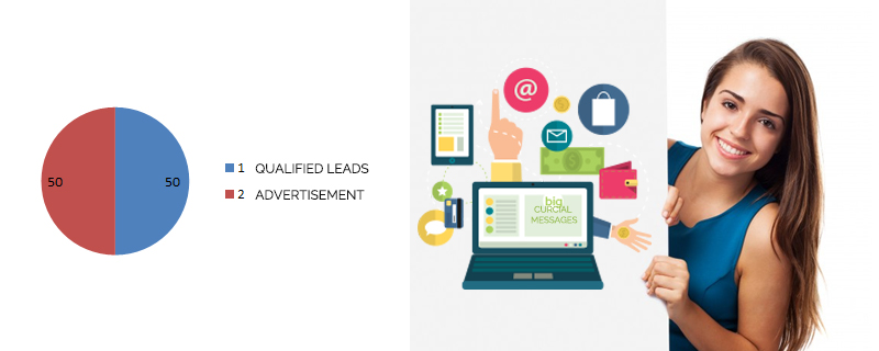 leads-are-qualified-but-not-yet-ready-to-buy 42 Sales Statistics that will Help Improve Your Selling