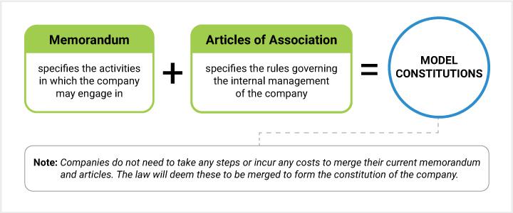 model-constitutions Model Constitutions of Singapore Companies