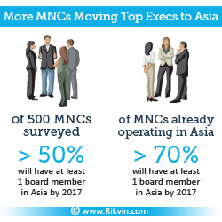More MNCs Moving Top Executives to Asia