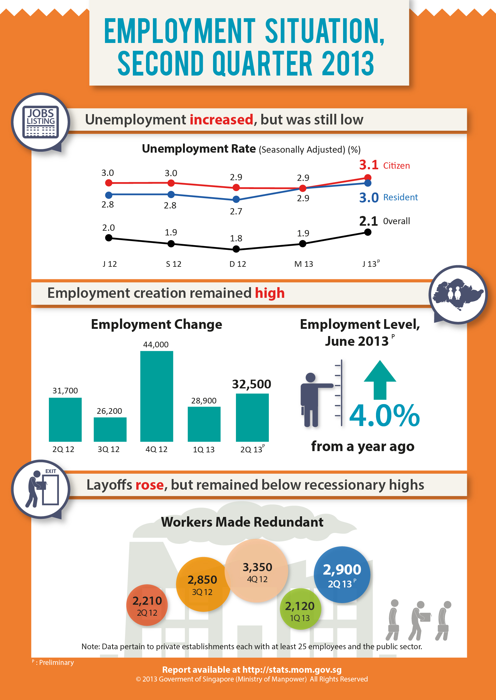 mrsd_infographic_employment_situation_Q213_310713 More Jobs, but Higher Unemployment and Layoffs in Q2 2013