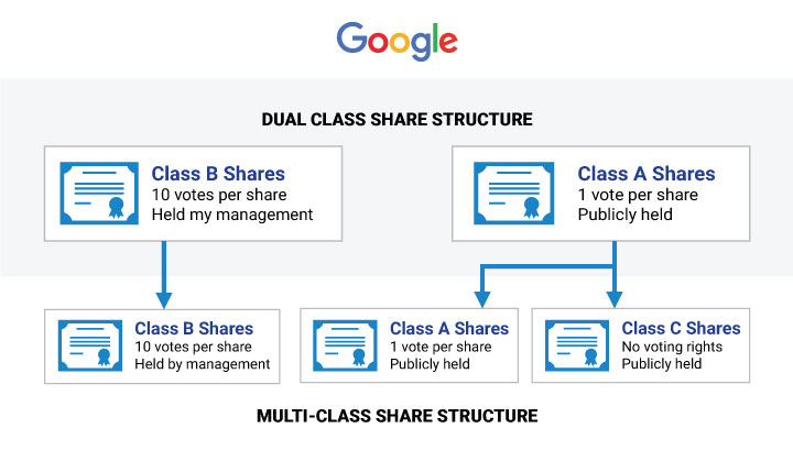 multi-class-share-structure-google Shareholding Structure Options