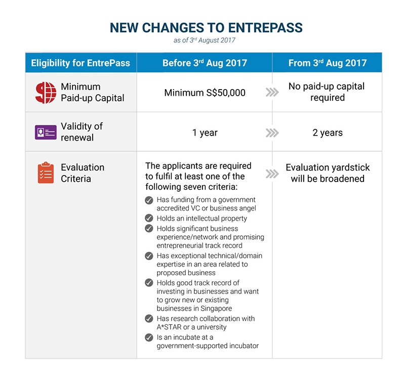 new changes in the entrepass