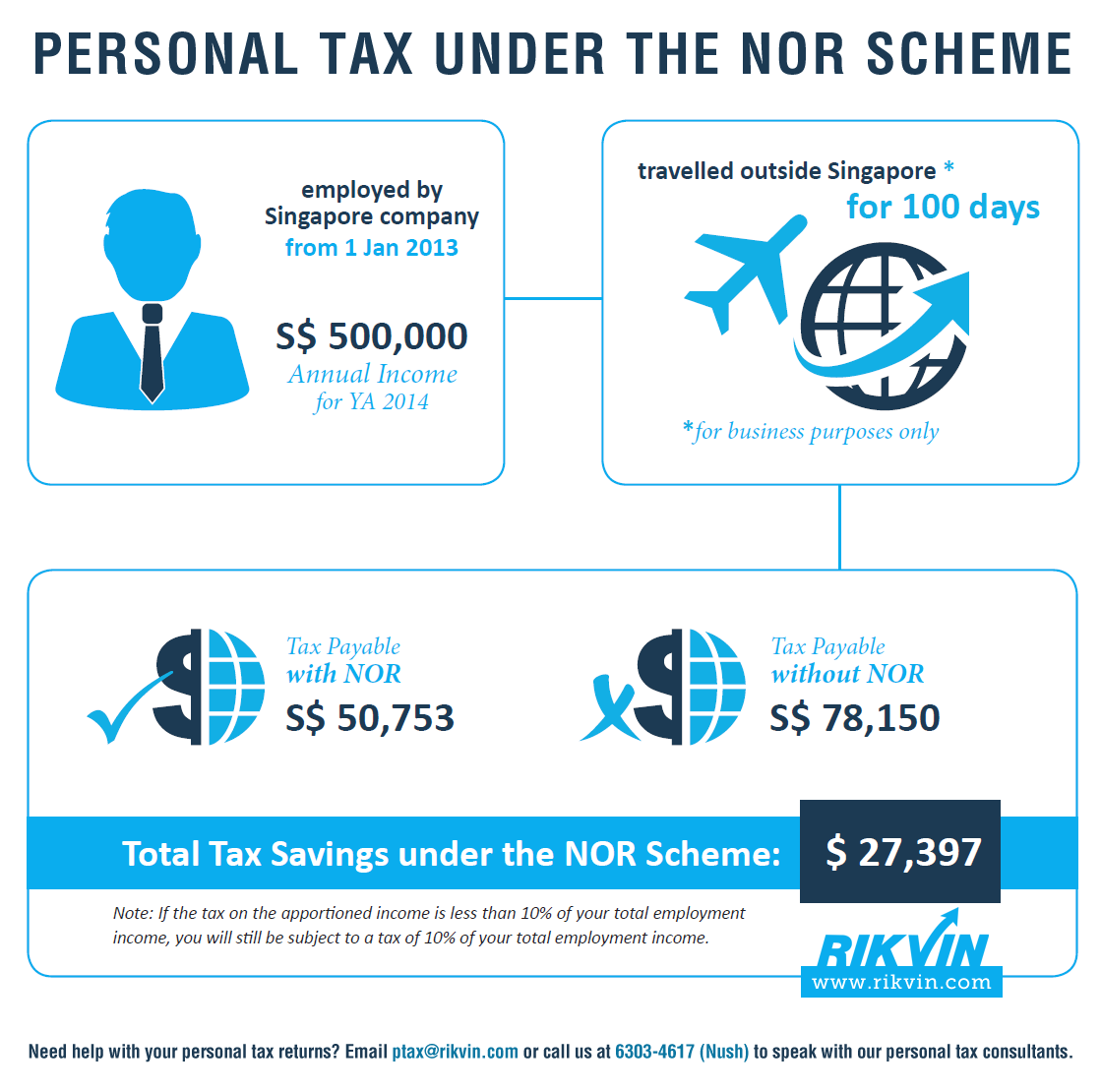 nor-scheme-infographic Infographic: Not Ordinarily Resident (NOR) Scheme