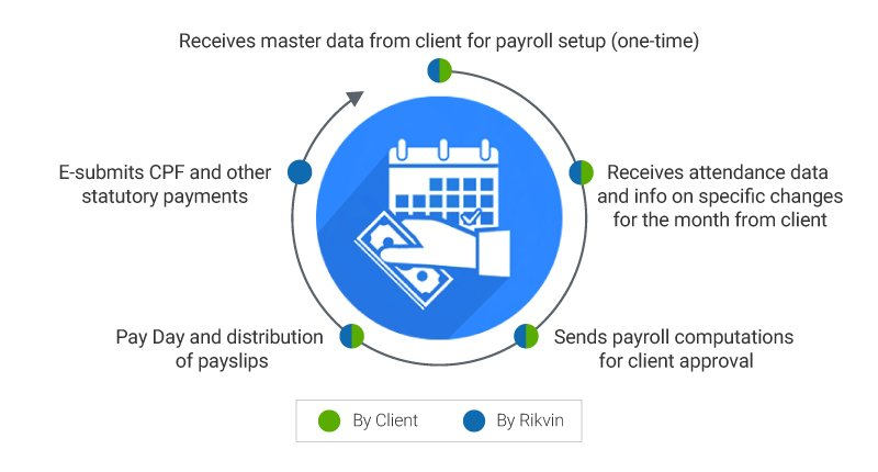 rikvin payroll cycle