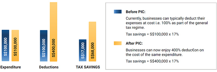 pic-chart Singapore Corporate Tax