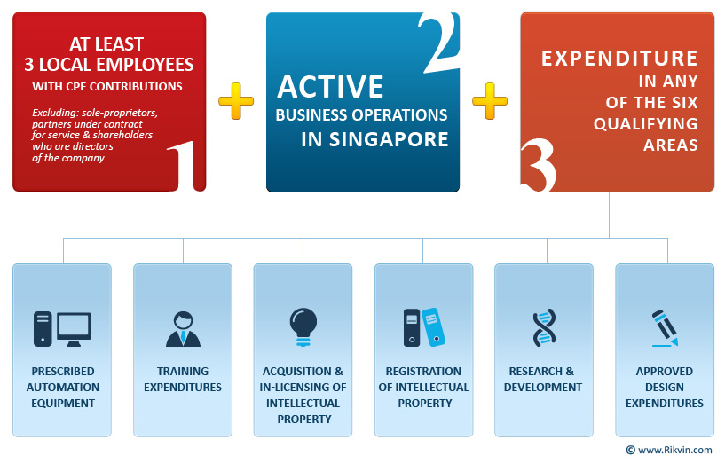 Guide on sg productivity & innovation credit (pic) scheme.
