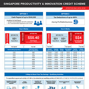 pic-thumb Ease of Doing Business: Singapore vs Malaysia