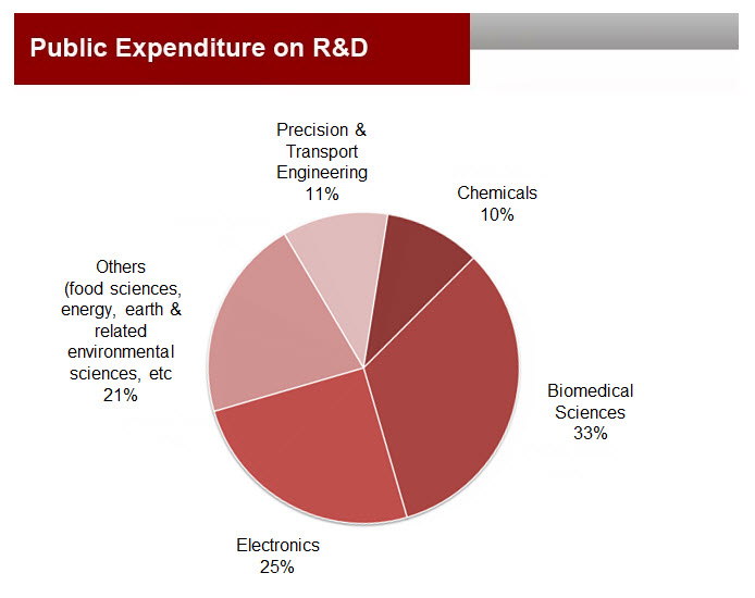Singapore Research Expenditure