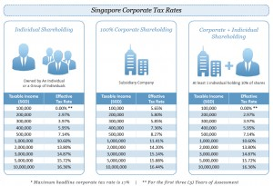singapore-corporate-tax-rate-infographic-300x205 Why Invest in India Through a Singapore Company