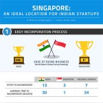 singapore-ideal-location-for-indian-startups-infographics-thumb-150x150 Why Indian Startups Choose Singapore