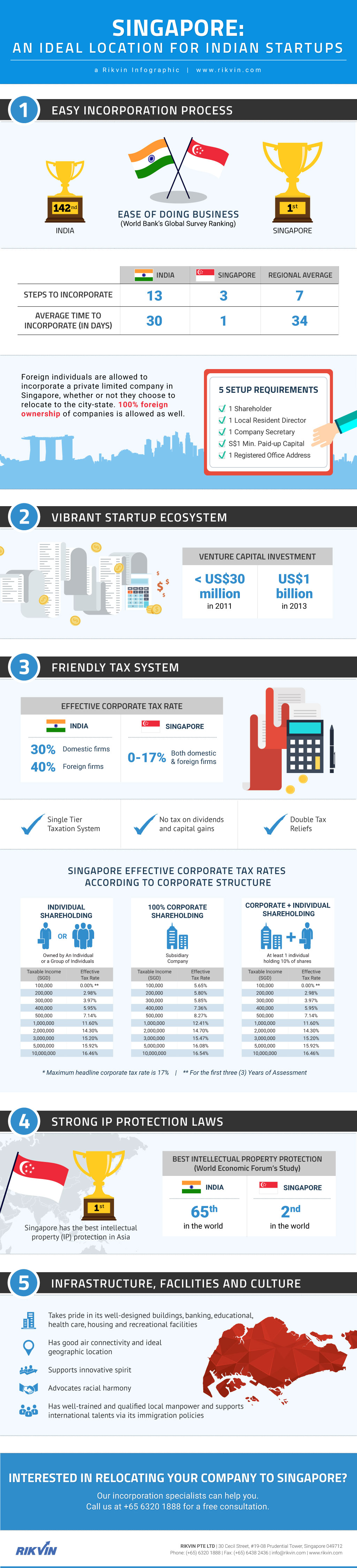 singapore-ideal-location-for-indian-startups-infographics An Ideal Location for Indian Startups