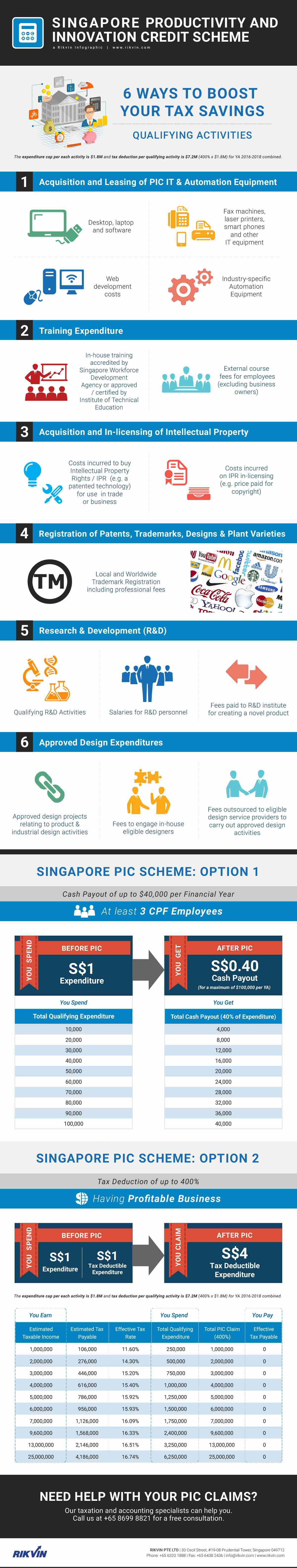 singapore-productivity-and-innovation-credit-pic-scheme-infographic-rikvin Singapore Productivity and Innovation Credit Scheme