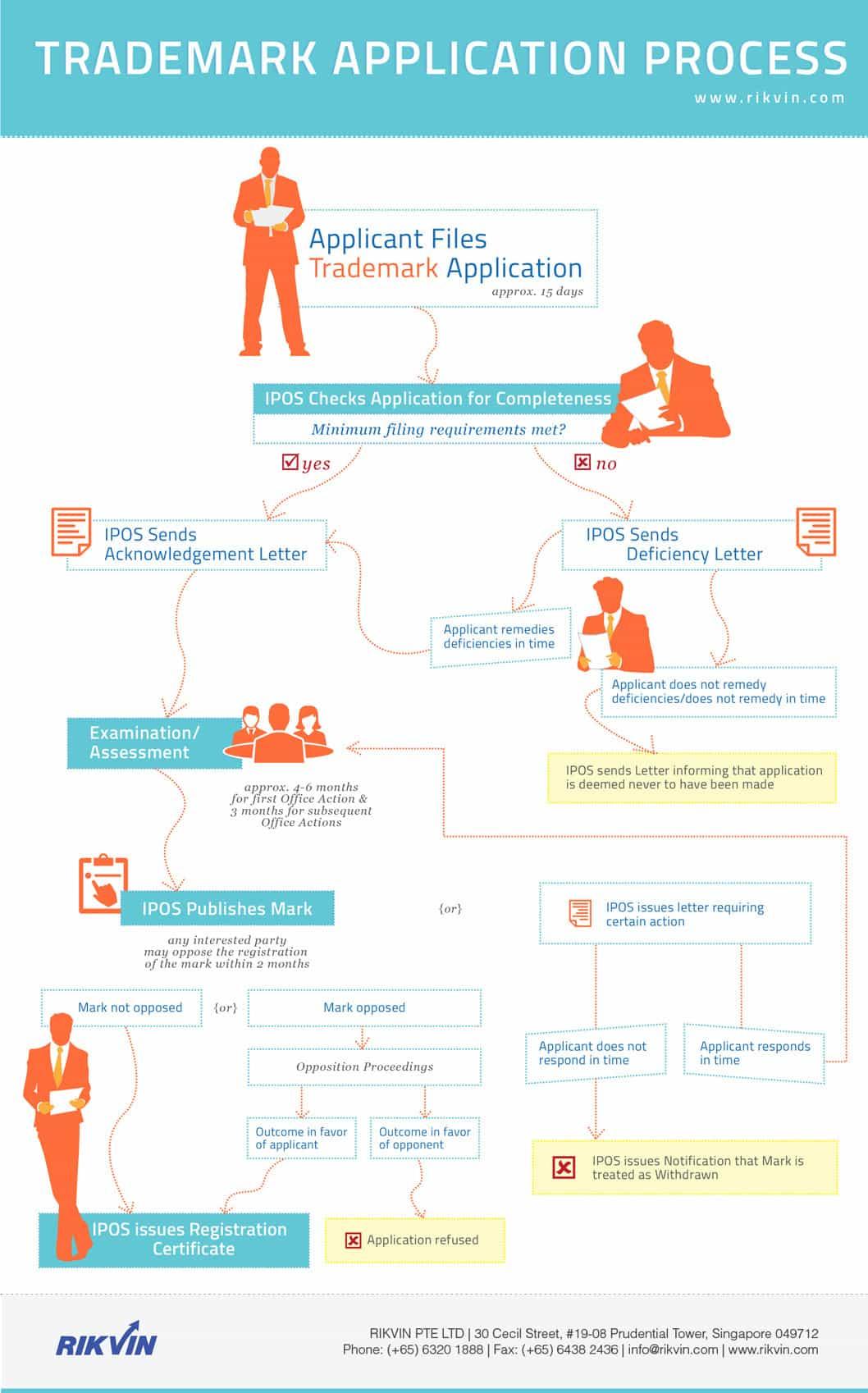 singapore-trademark-application1 Trademark Application Review Process