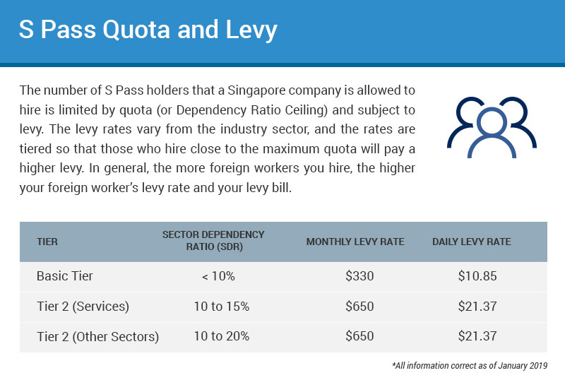 spass-application-infographics Singapore S Pass Application