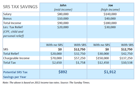 srs-supplementary-retirement-scheme How to Reduce Personal Tax while Saving for the Future